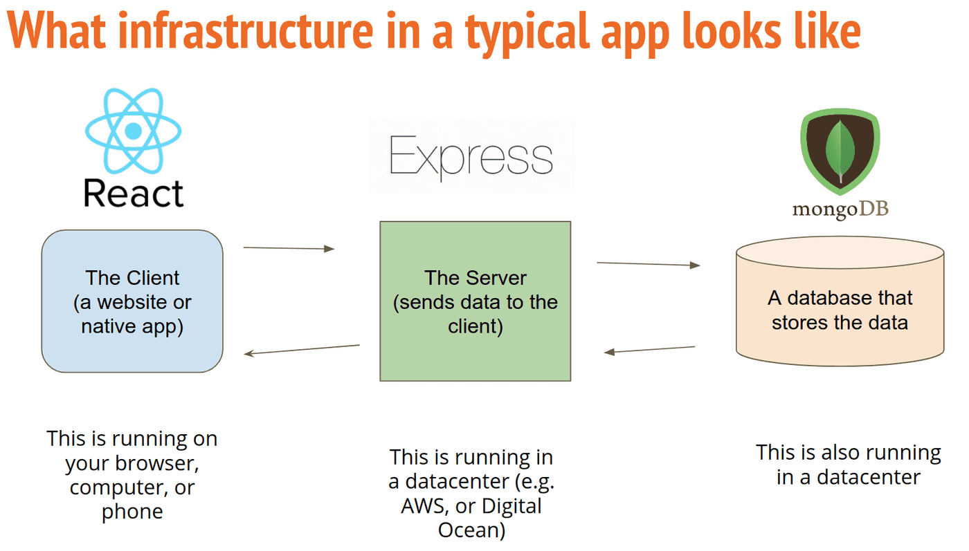what typical infra looks like