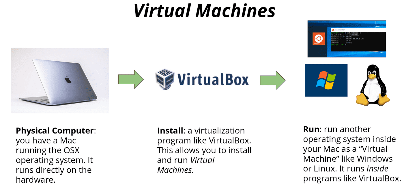 virtual machine diagrams