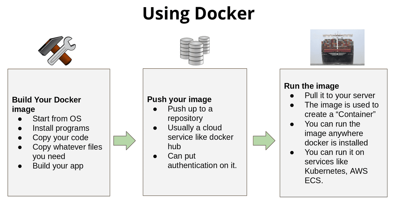 using docker diagram