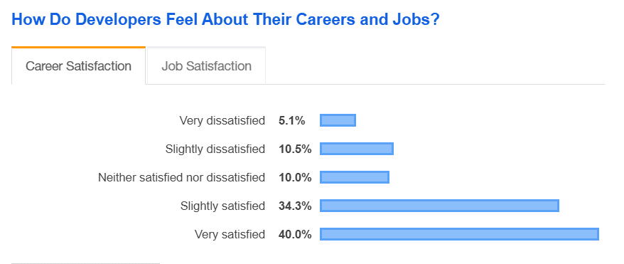 job satisfaction rates