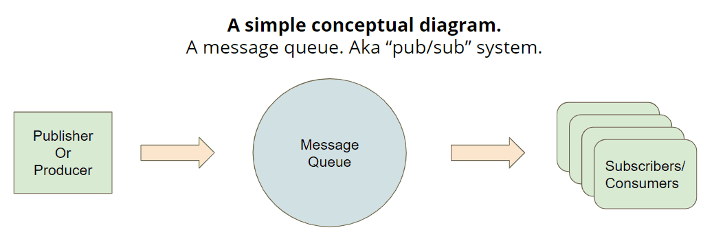 simple message queue diagram