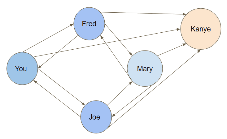 Fred Joe Mary Kanye Graph