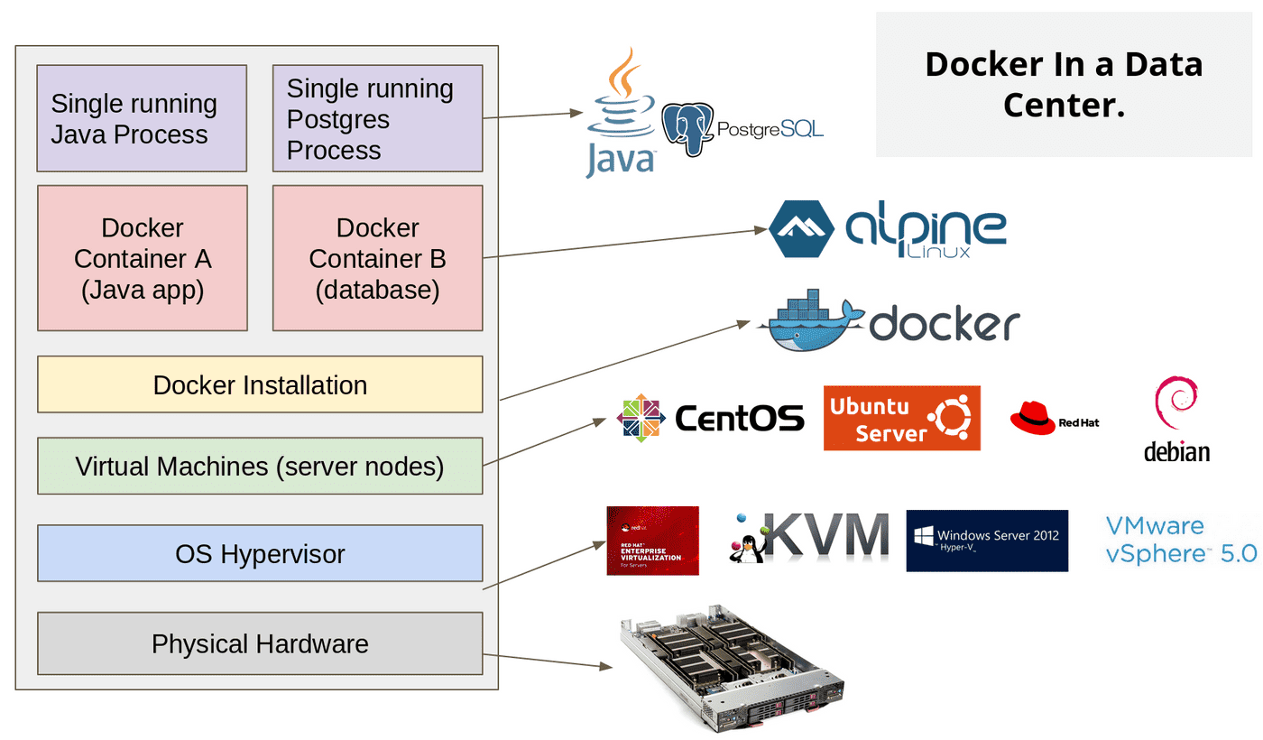 docker in datacenter